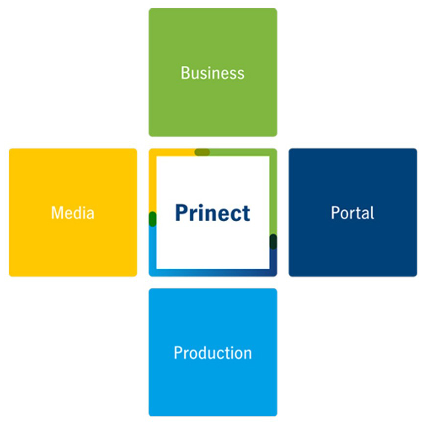 Prinect Overview